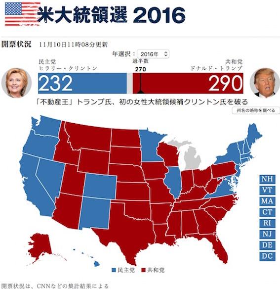 米国大統領選結果