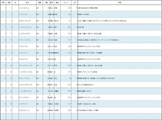 160626宝塚記念