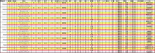16160626宝塚記念回顧