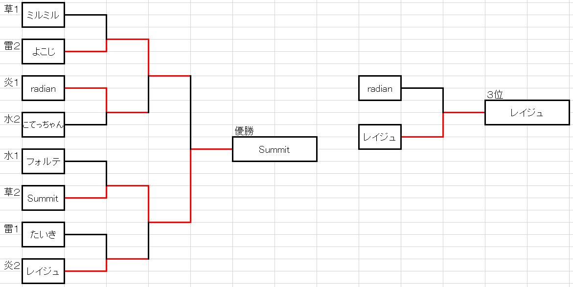 第6回ばしオフ決勝トーナメント