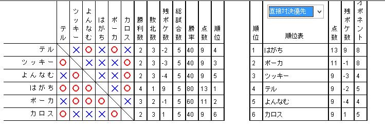 夏合宿2016 予選1