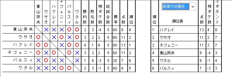 夏合宿2016 予選2