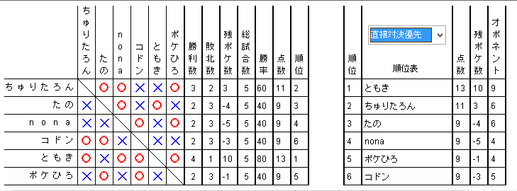 夏合宿2016 予選3