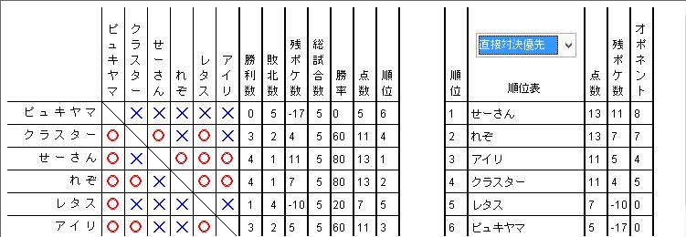 夏合宿2016 予選4
