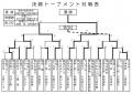 20回会長杯トナメント