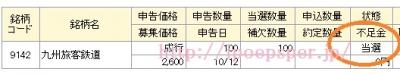 マネックス証券 九州旅客鉄道 当選