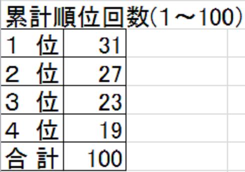 戦績 1~100 集計