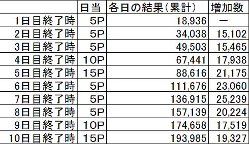 2016選抜選 1日目~10日目 no2