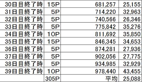 2016選抜選 集計 30日目~最終日