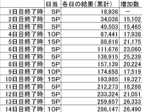 2016選抜選 集計 1日目~14日目