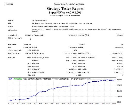 Strategy Tester_ SuperNOVA21_01