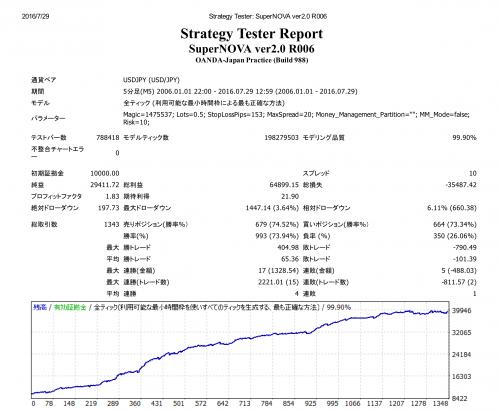 Strategy Tester_ SuperNOVA ver2_01