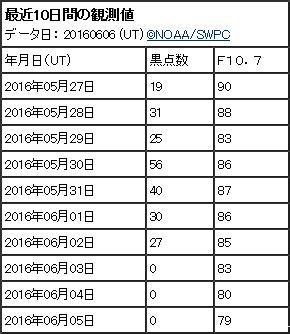 SSN 160606