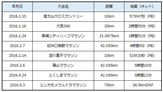 2016上半期レース結果