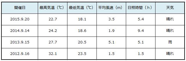 2012-2015丹後気象条件