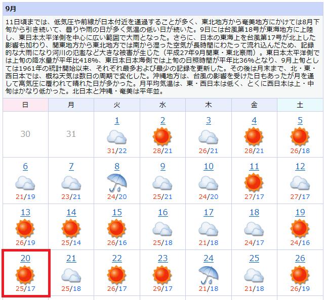 2015過去の天気