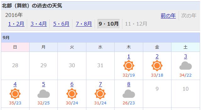 2016過去の天気