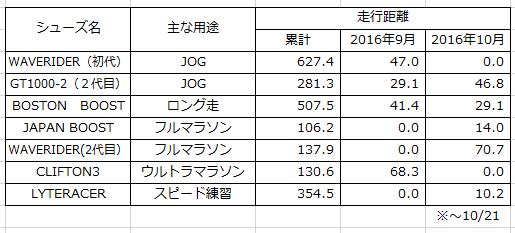 シューズ別走行距離20161022