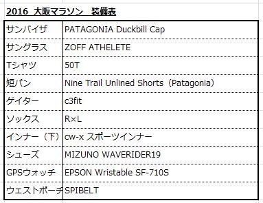 大阪マラソン2016装備