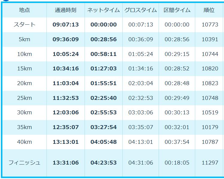大阪マラソンLAP