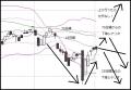 陸運業種チャート20160701