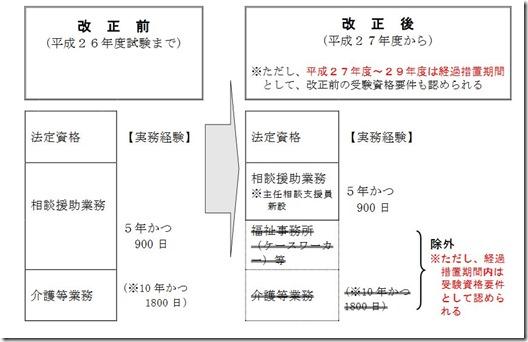 19回(2016年度)ケアマネージャー(介護支援専門員)受験資格