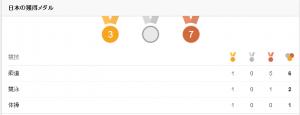 オリンピック メダル数