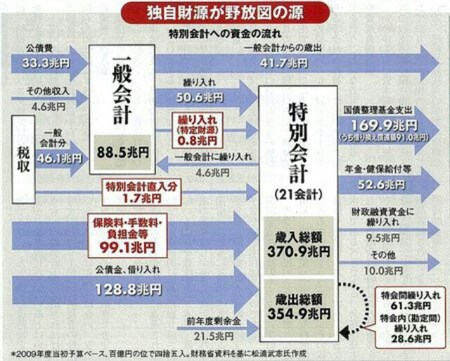 安倍内閣改造の猿芝居に対抗して、民進党は「小沢一郎」代表を発表せよ!それくらいの離れ業が出来なくて政