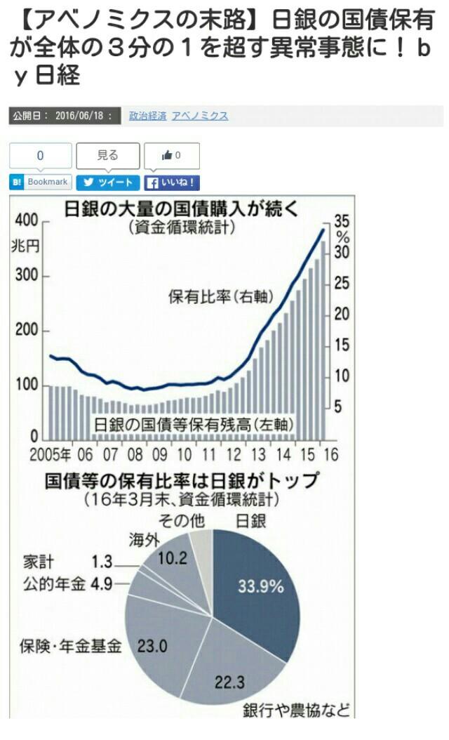 安倍自民は権力維持と引き換えに、日本国民の金融資産1500兆円を米政府デフォルト回避のために差し出そ