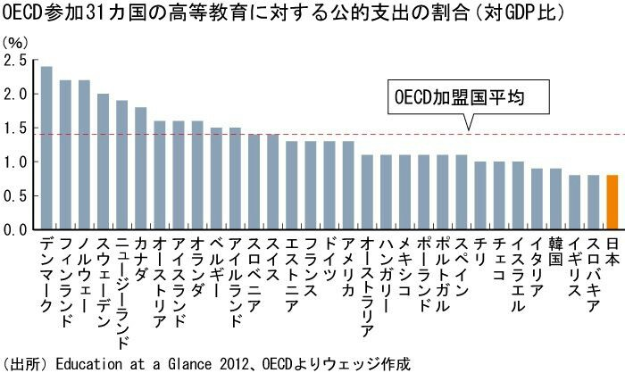 日本の所得再分配は、経済協力開...