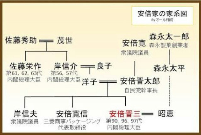 系図 家 吉田 茂