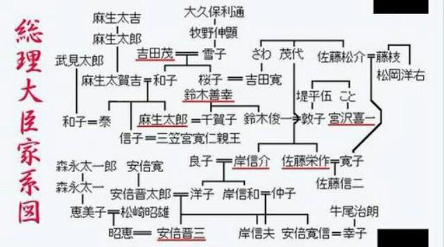 吉田茂系図
