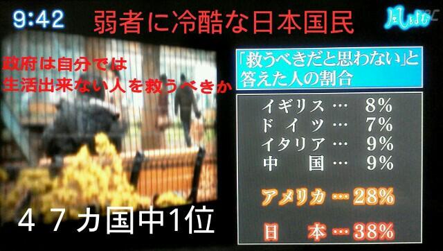 弱者に冷酷な日本国民【47国中1位】仕事の出来ない人は  価値がないという…加藤諦三氏/貧困、高齢者