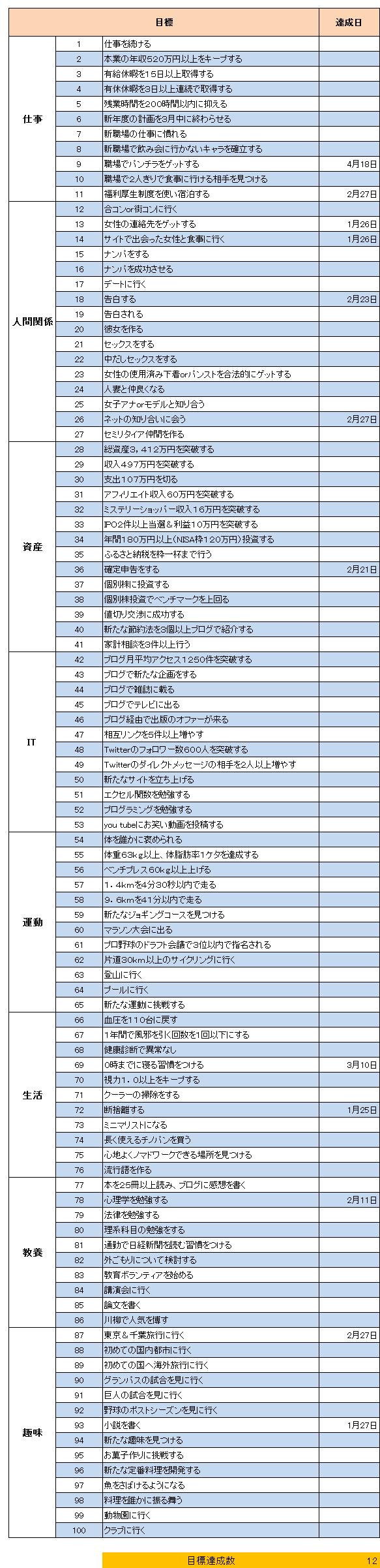 リスト(2015.4)