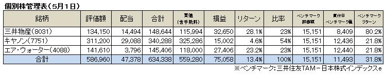 個別株(2015.5)