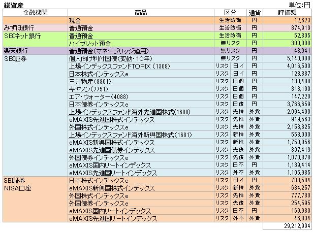 総資産(2016.5)
