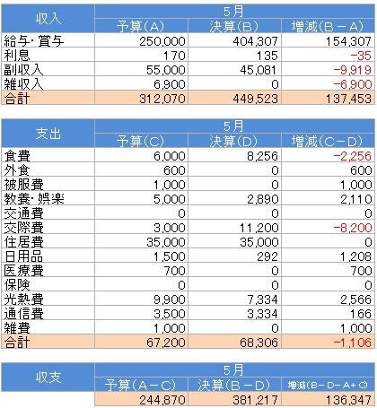 収支(2016.5)
