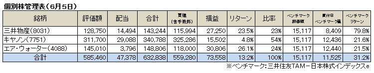 個別株(2016.6)