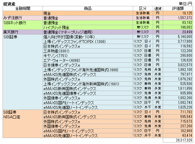 総資産(2016.6)