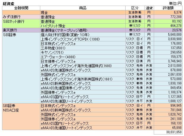 総資産(2016.8)