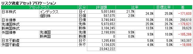 アセットアロケーション(2016.8)