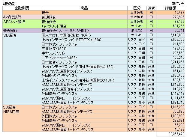 総資産(2016.9)