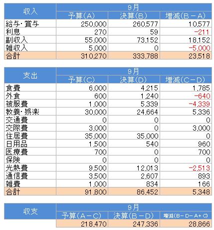 収支(2016.9)