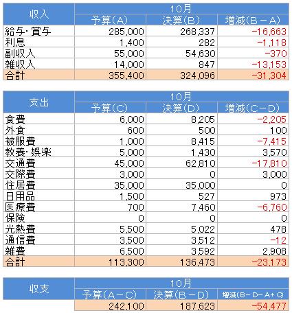 収支(2016.10)