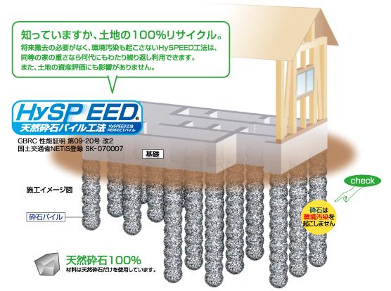 Hyspeed
