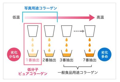 アスタリフト ピュアコラーゲン 高品質コラーゲンの図
