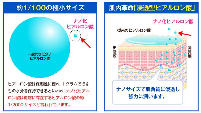 うる肌物語 ヒアルロン酸の図