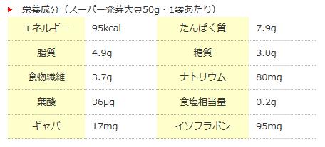 スーパー発芽大豆 栄養価