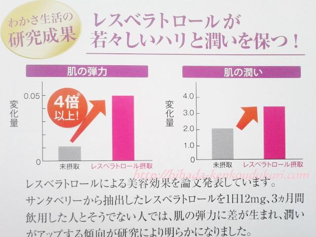 レスベラトロール ピュア グラフ