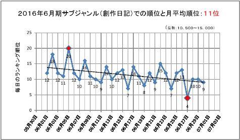 2016年6月期のサブジャンルでの順位と月平均順位0001